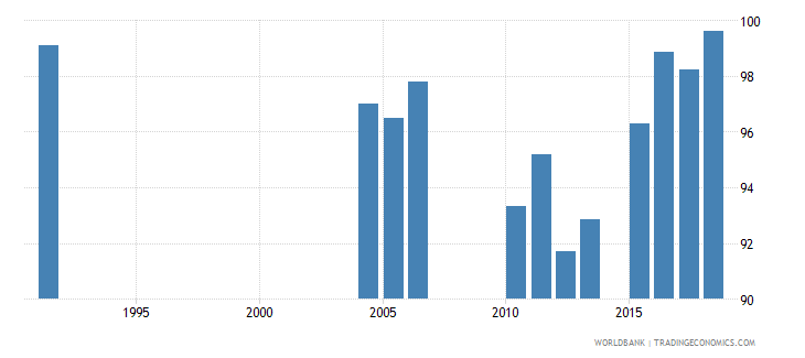 greece persistence to grade 5 male percent of cohort wb data