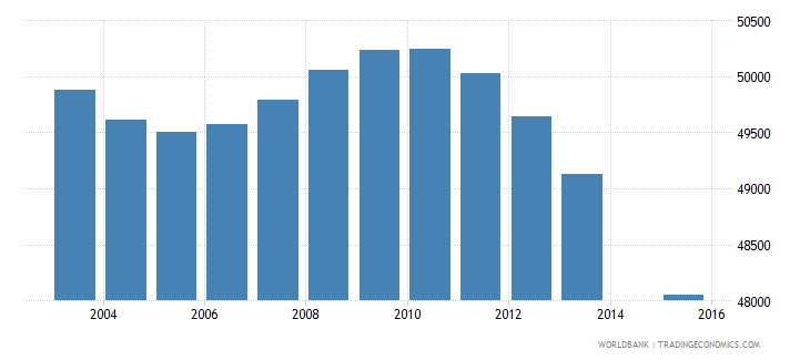 greece population age 1 female wb data