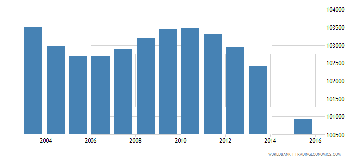 greece population age 2 total wb data