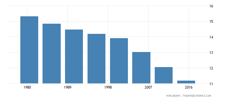 greece rural population male percent of total wb data