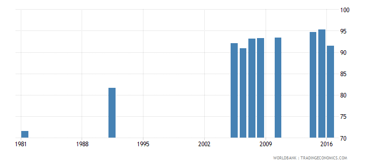 greece uis percentage of population age 25 with at least completed primary education isced 1 or higher total wb data