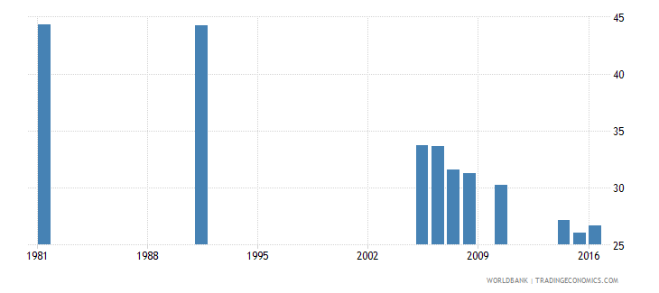 greece uis percentage of population age 25 with completed primary education total wb data