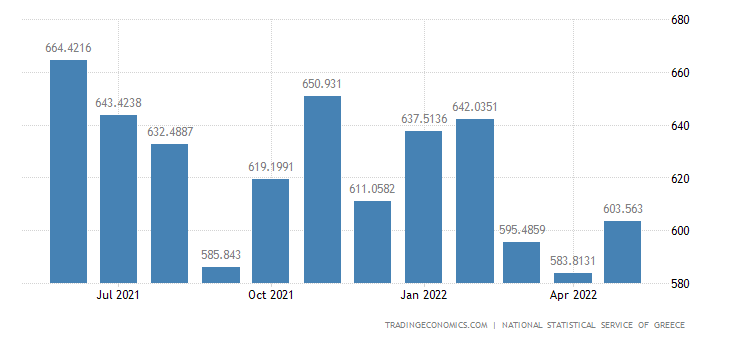 Greece Unemployed Persons