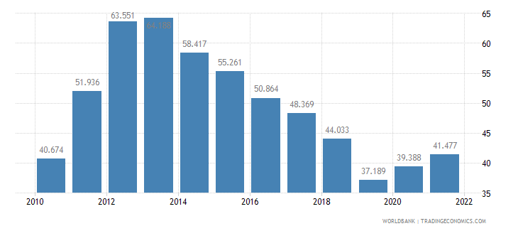 greece unemployment youth female percent of female labor force ages 15 24 wb data