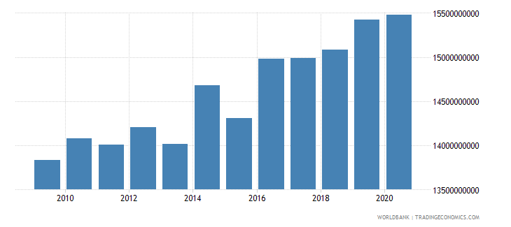 greenland gdp constant lcu wb data