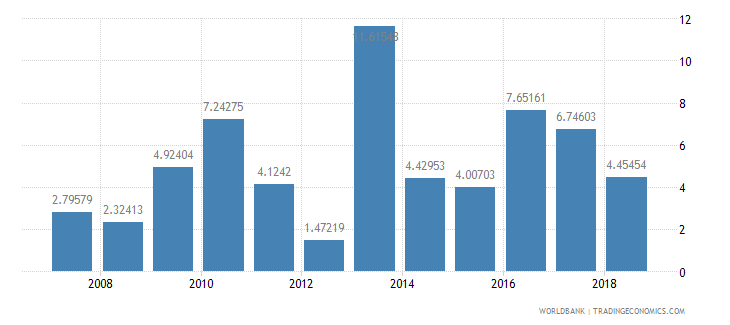 greenland manufactures exports percent of merchandise exports wb data