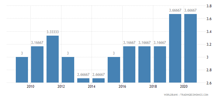 grenada cpia economic management cluster average 1 low to 6 high wb data