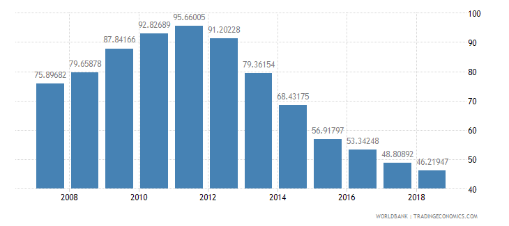 grenada domestic credit provided by banking sector percent of gdp wb data