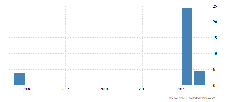 grenada expenditure on primary as percent of total government expenditure percent wb data
