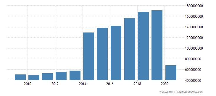 grenada exports of goods and services current lcu wb data