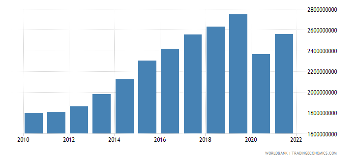 grenada gross value added at factor cost current lcu wb data