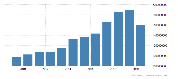 grenada imports of goods and services current lcu wb data