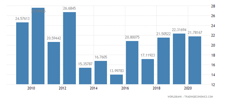 grenada merchandise exports to developing economies within region percent of total merchandise exports wb data