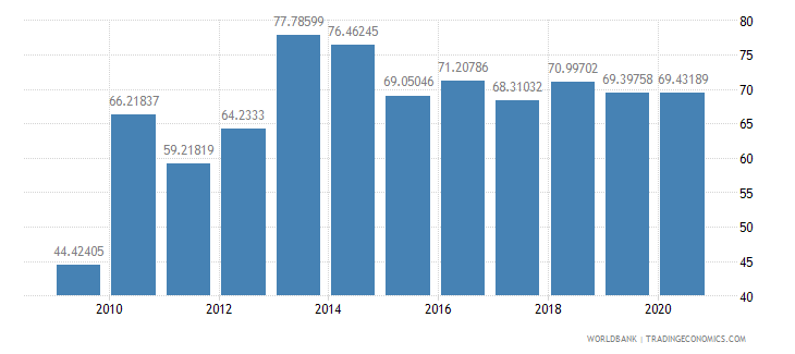 grenada merchandise exports to high income economies percent of total merchandise exports wb data