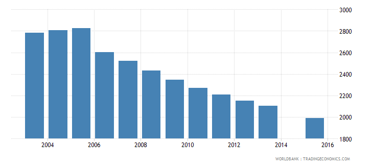 grenada population age 11 total wb data