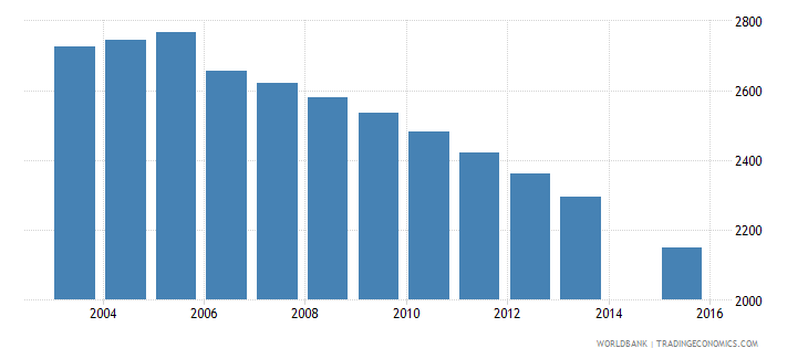 grenada population age 14 total wb data