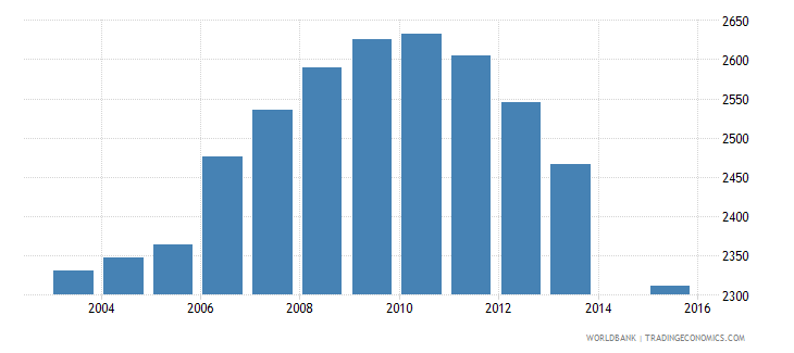 grenada population age 18 total wb data