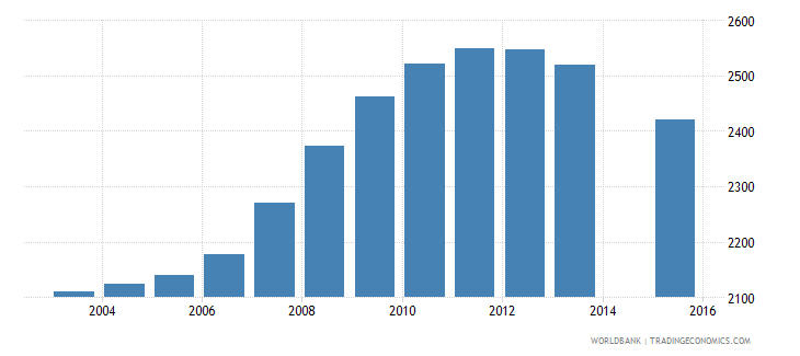 grenada population age 20 total wb data