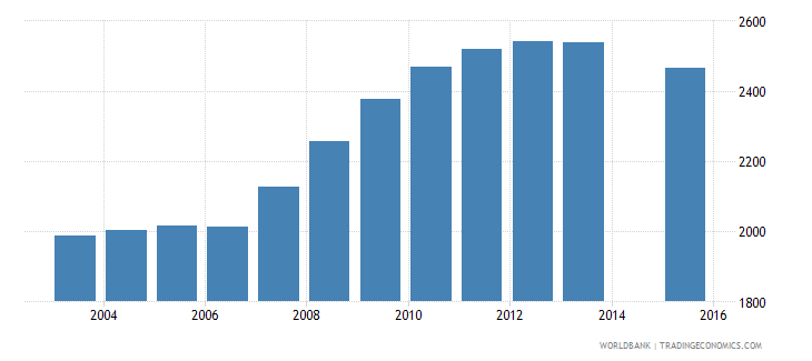 grenada population age 21 total wb data