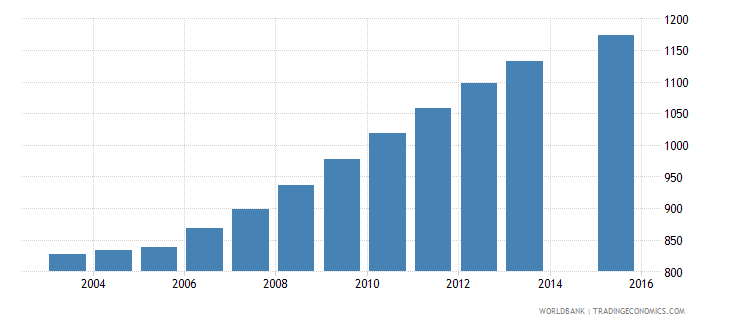 grenada population age 24 female wb data