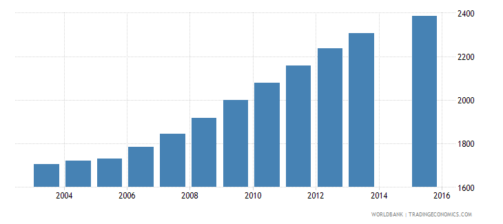 grenada population age 24 total wb data