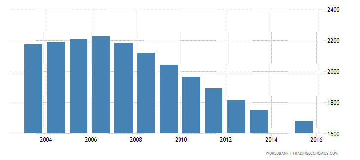 grenada population age 5 total wb data