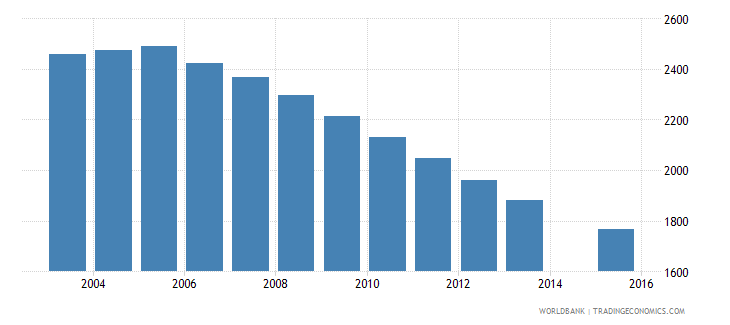 grenada population age 8 total wb data