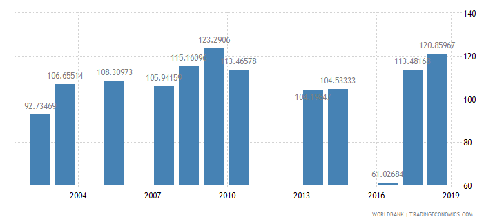 grenada primary completion rate female percent of relevant age group wb data