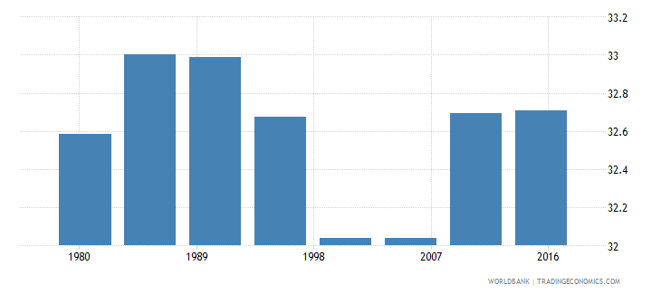 grenada rural population male percent of total wb data
