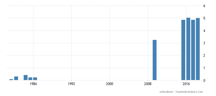 grenada school life expectancy tertiary both sexes years wb data