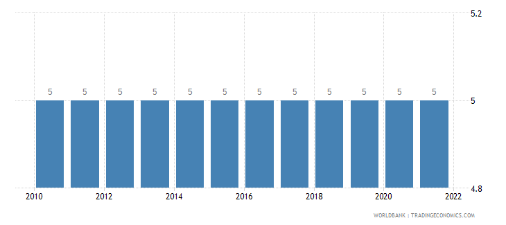 grenada secondary education duration years wb data