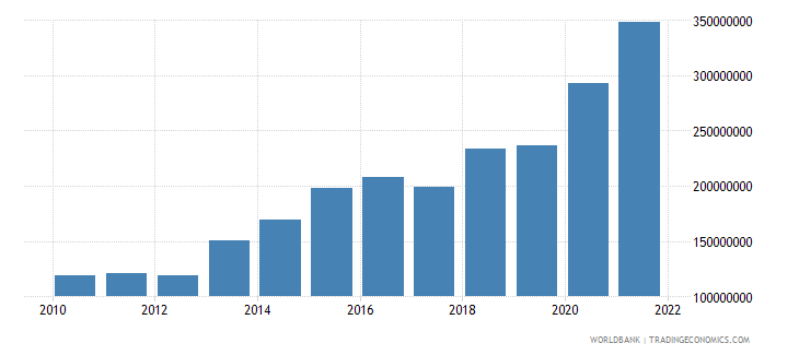 grenada total reserves minus gold us dollar wb data