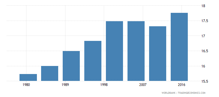 grenada urban population male percent of total wb data