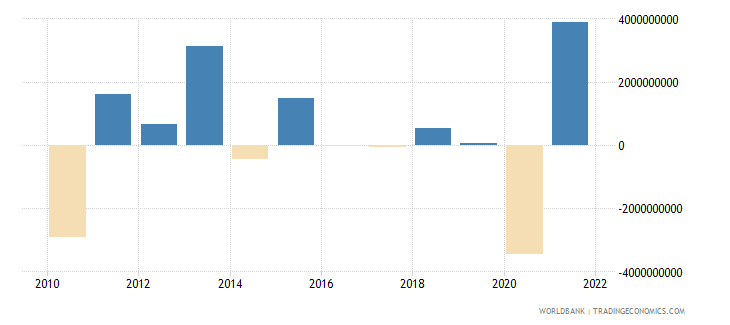 guatemala changes in inventories current lcu wb data