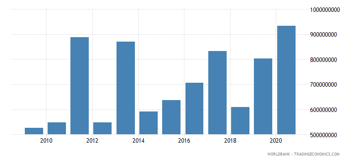guatemala debt service on external debt public and publicly guaranteed ppg tds us dollar wb data