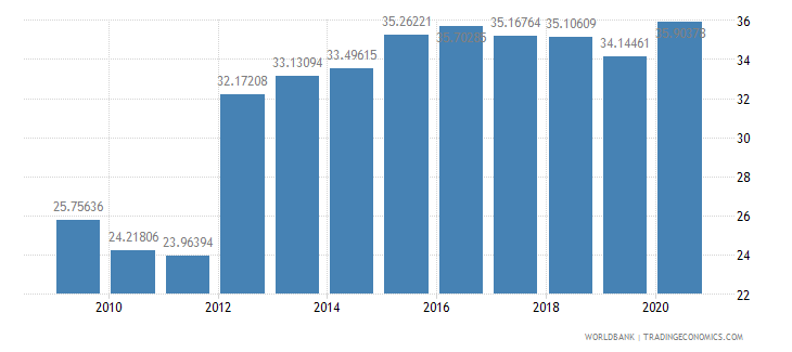guatemala domestic credit to private sector percent of gdp wb data