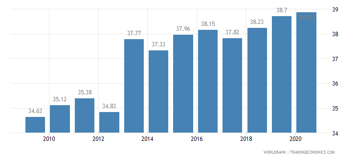 guatemala employees services male percent of male employment wb data