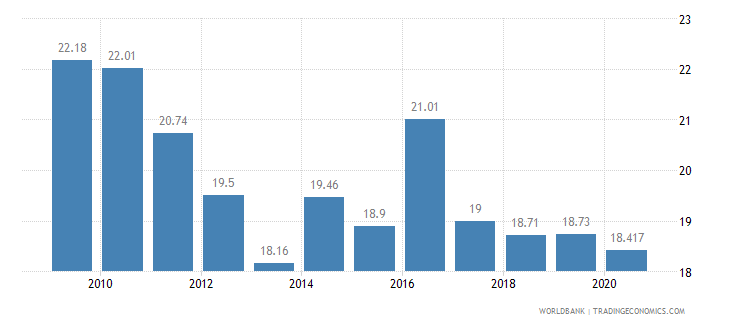 guatemala employment in industry percent of total employment wb data