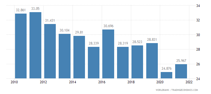 guatemala employment to population ratio ages 15 24 female percent wb data