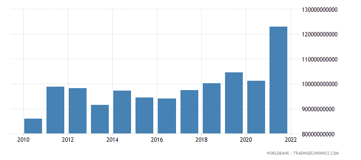 guatemala exports of goods and services current lcu wb data