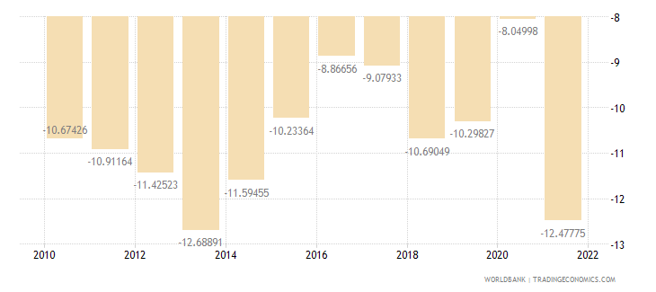 guatemala external balance on goods and services percent of gdp wb data