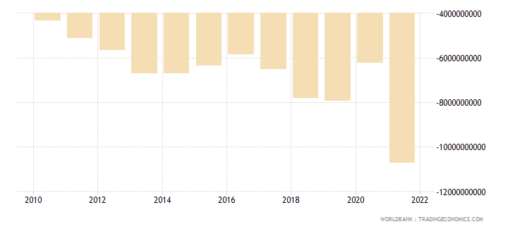 guatemala external balance on goods and services us dollar wb data