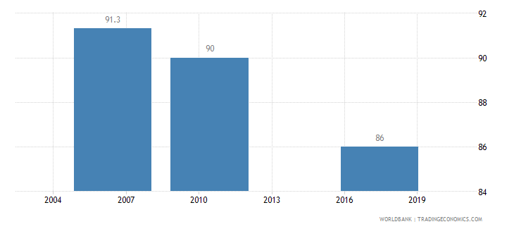 guatemala firms formally registered when operations started percent of firms wb data