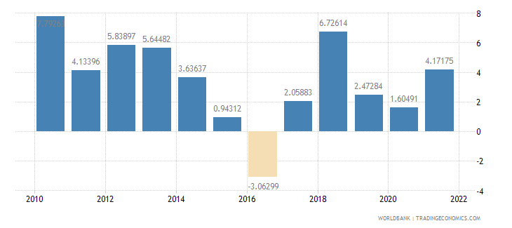 guatemala general government final consumption expenditure annual percent growth wb data