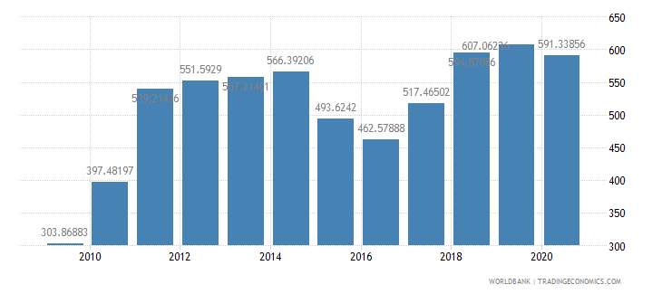 guatemala import volume index 2000  100 wb data