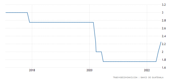 Guatemala Interest Rate
