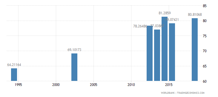 guatemala literacy rate adult total percent of people ages 15 and above wb data