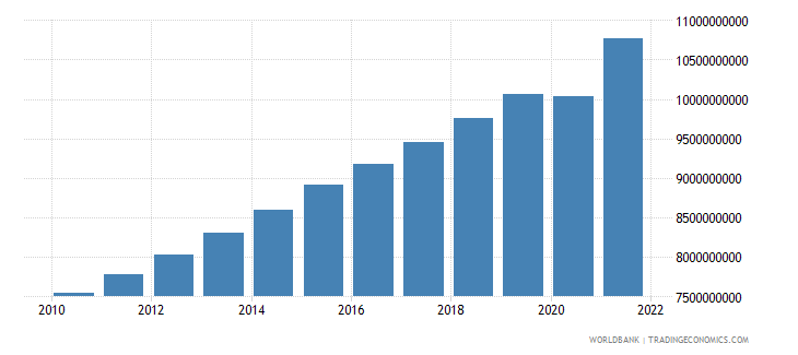 guatemala manufacturing value added constant 2000 us dollar wb data