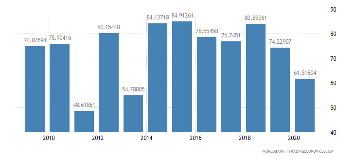 guatemala multilateral debt service percent of public and publicly guaranteed debt service wb data