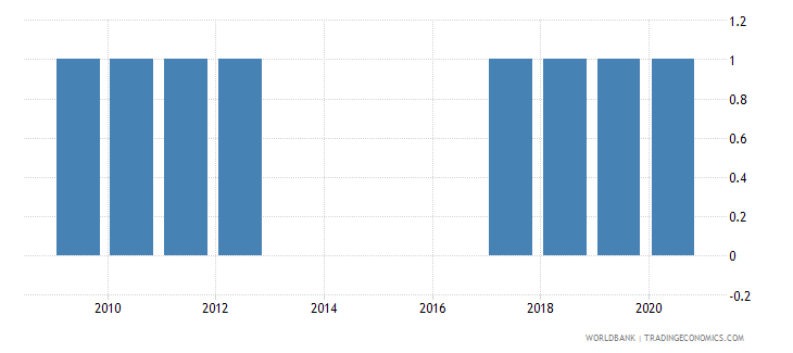 guatemala national accounts base year wb data